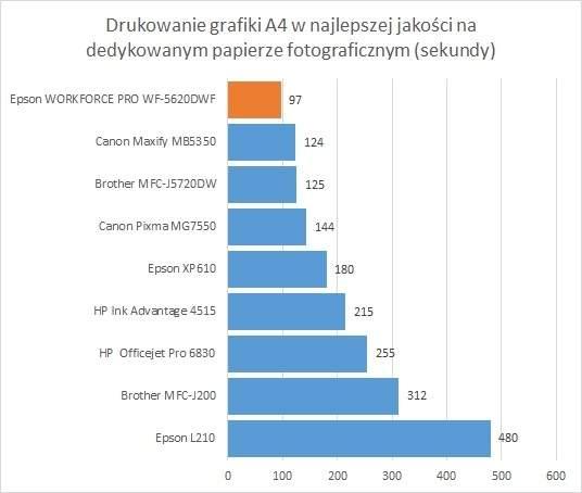 Epson WorkForce Pro WF–5620 -  szybkość drukowania zdjęcia