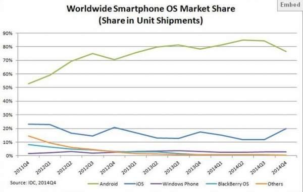 Rynek systemów mobilnych na przestrzeni lat 2011-2014