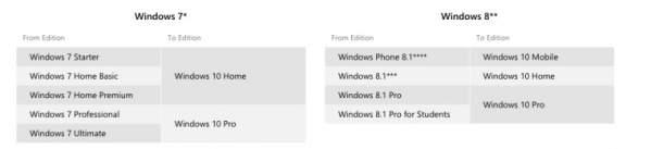Oto, na jakie wydanie Windows 10 można przejść z Windows 7 i 8.1