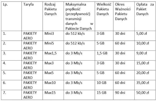 Oferta płatnych pakietów internetowych w Aero 2