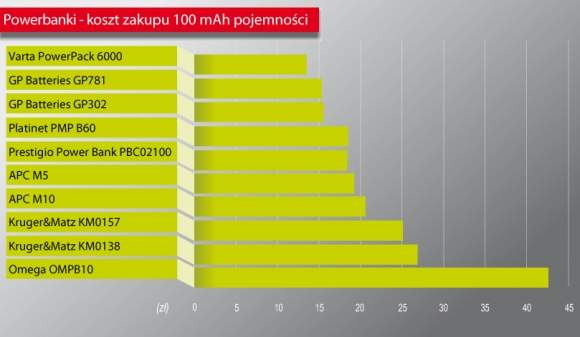 Powerbanki - koszt zakupu 100 mAh pojemności