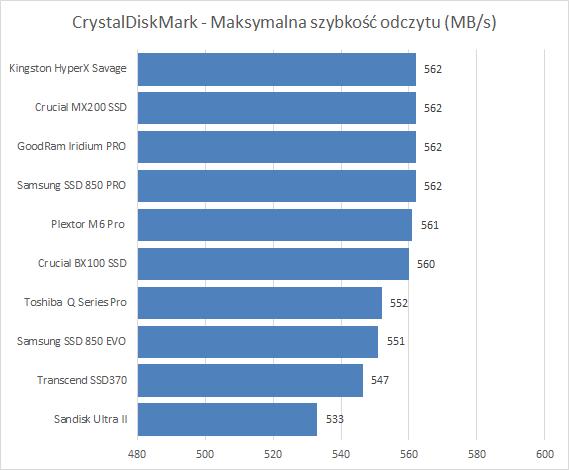 CrystalDiskMark - Maksymalna szybkość odczytu