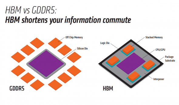 HBM vs GDDR5