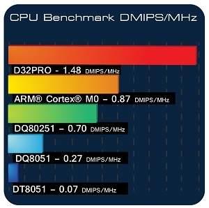 D32PRO - benchmark