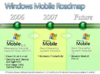 Plany Microsoftu dotyczące rozwoju Windows Mobile (źródło: Microsoft, WindowsForDevices.com)