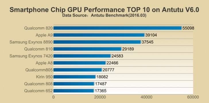 Wydajność GPU SoC w AnTuTu