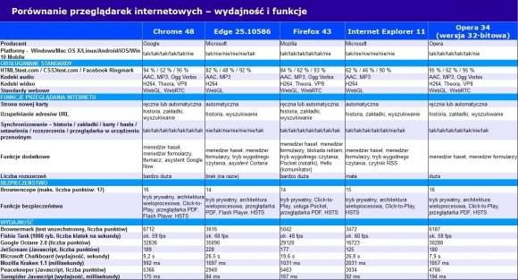 Tabelaryczne zestawienie możliwości poszczególnych przeglądarek internetowych.