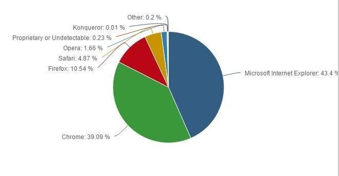 Google Chrome niewiele już ustępuje pod względem popularności przeglądarce Internet Explorer