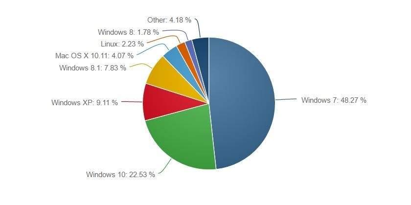 Popularność systemów operacyjnych