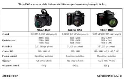 Nikon D40 na tle innych aparatów D-SLR Nikona