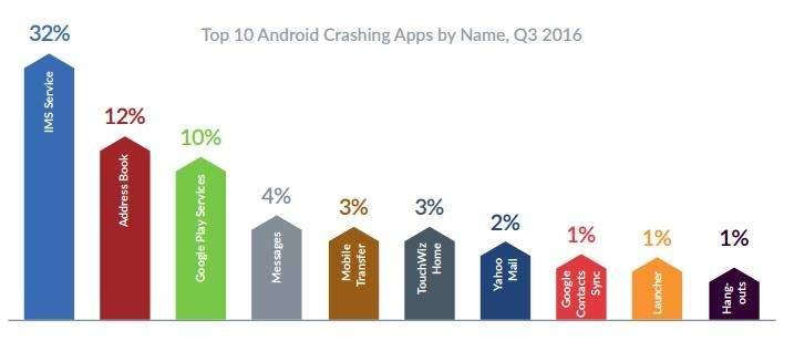iPhone'y sprawiają więcej problemów użytkownikom niż smartfony z Androidem