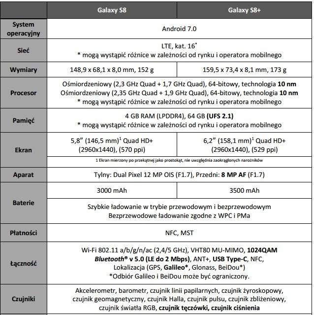 Specyfikacja Galaxy S8 i Galaxy S8+