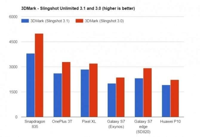 Snapdragon 835 - wydajność