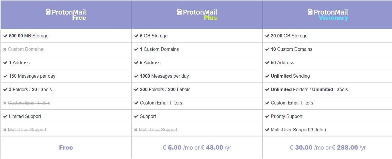 Bezpieczna poczta ProtonMail -  różnice pomiędzy poszczególnymi wersjami