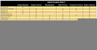 Adobe Creative Suite 3 - porównanie zawartości poszczególnych wydań