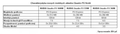 Nvidia Quadro FX - parametry nowych układów