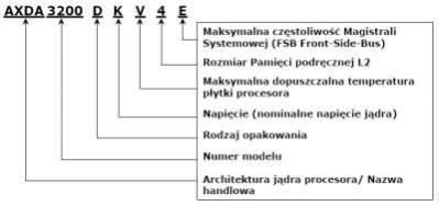 Wyjaśnienie oznaczeń OPN - Ordering Part Number