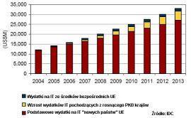"""Wzrost wydatków na IT w """"nowych"""" krajach UE w latach 2004-2013"""