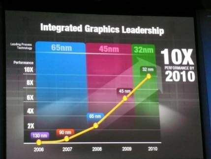 Plany rozwoju układów graficznych Intela (od 2009 roku będą zintegrowane z procesorami)