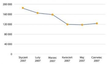 Liczba ofert pracy w polskim internecie, styczeń-czerwiec 2007, źródło: Monitoring GazetaPraca.pl na podstawie danych Gemius