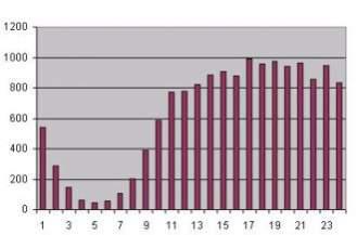 Liczba postów z podziałem na godziny