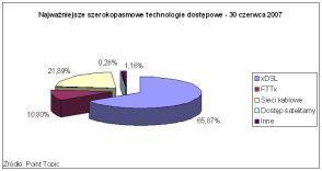 Najważniejsze szerokopasmowe technologie dostępowe - 30 czerwca 2007