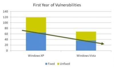 Liczba luk załatanych (kolor niebieski) i niezałatanych (kolor brudnożółty) w Windows XP i Viście po pierwszym roku obecności na rynku (źródło: Jeff Jones, Microsoft)