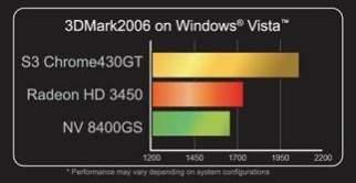Wyniki wydajności nowej karty S3 zmierzone za pomocą 3DMarka06 (źródło: S3)