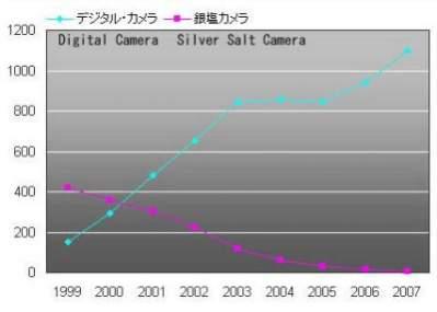 Sprzedaż analogowych i cyfrowych aparatów fotograficznych na rynku japońskim (źródło: Camera and Imaging Products Association, TechOn!)