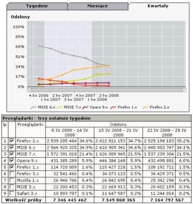 Popularność przeglądarek w Polsce wg. badań gemiusTraffic (wyniki za okres 22-28.04.2008)