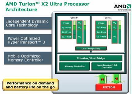 Uproszczony schemat budowy procesora AMD Turion X2 Ultra