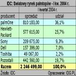 IDC: Swiatowy rynek palmtopów - I kw. 2004 r.
