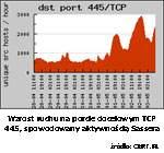 Wzrost ruchu na porcie docelowym TCP 445 wywołany działaniem Sassera.