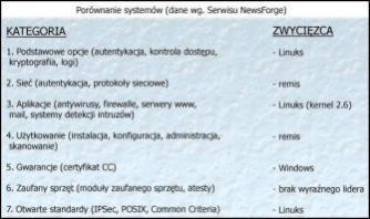 Porównianie Windows i Linuksa