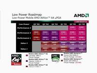 Roadmap procesorów mobilnych AMD na rok 2004 i 2005