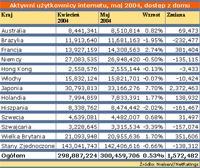 Liczba internautów na świecie