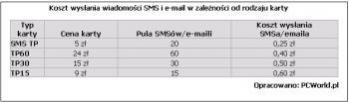 Koszt wysłania widomości SMS