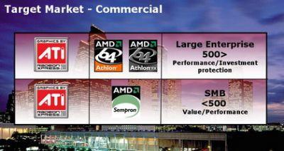 Segmenty rynku dla chipsetów Xpress 200 wg. ATI - odbiorcy korporacyjni