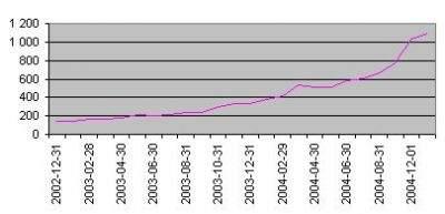 Liczba wątków w ciągu minionych dwóch lat