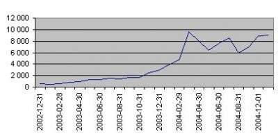 Liczba postów w ciągu minionych dwóch lat