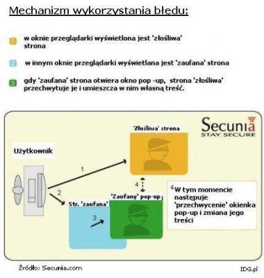 Infografika, ilustrująca mechanizm działania błędu